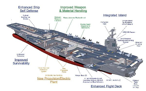 barcos de guerra nucleares