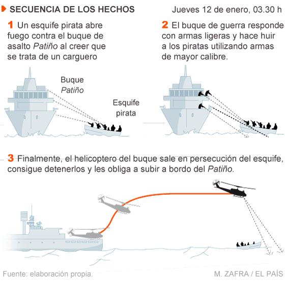 Grupo Piratas Intenta Abordar Bac Pati Mar Gran